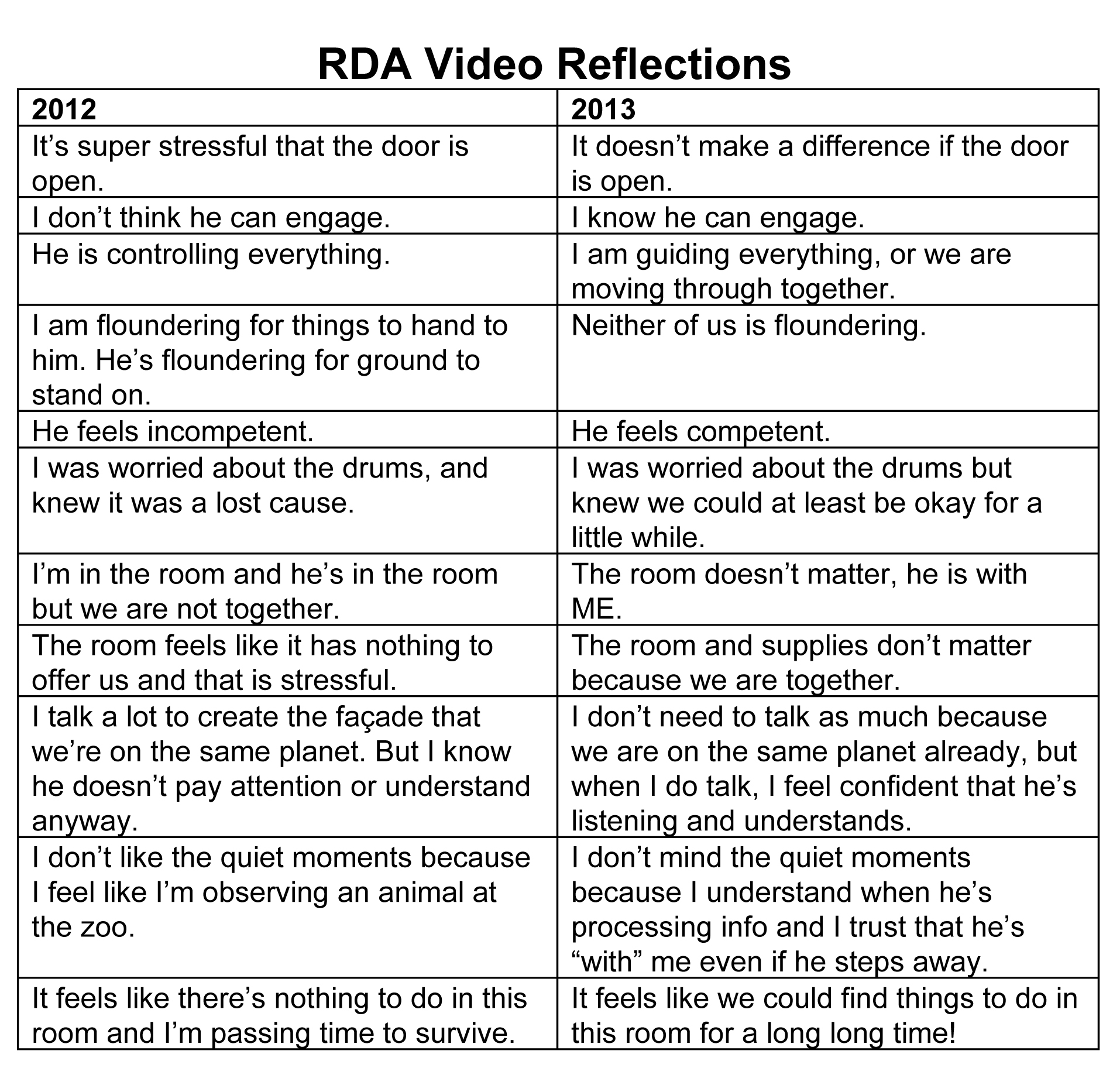 RDAreflection